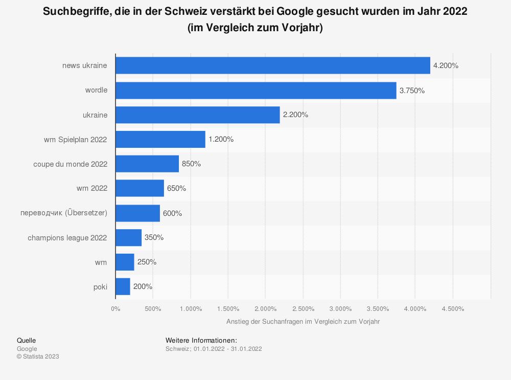 Statistik: Top 10 Suchbegriffe, die in der Schweiz im Jahr 2018 verstärkt gesucht wurden | Statista