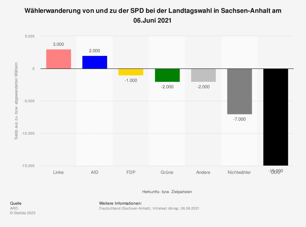 Statistik: Wählerwanderung* von und zu der SPD bei der Landtagswahl in Sachsen-Anhalt am 13. März 2016 | Statista