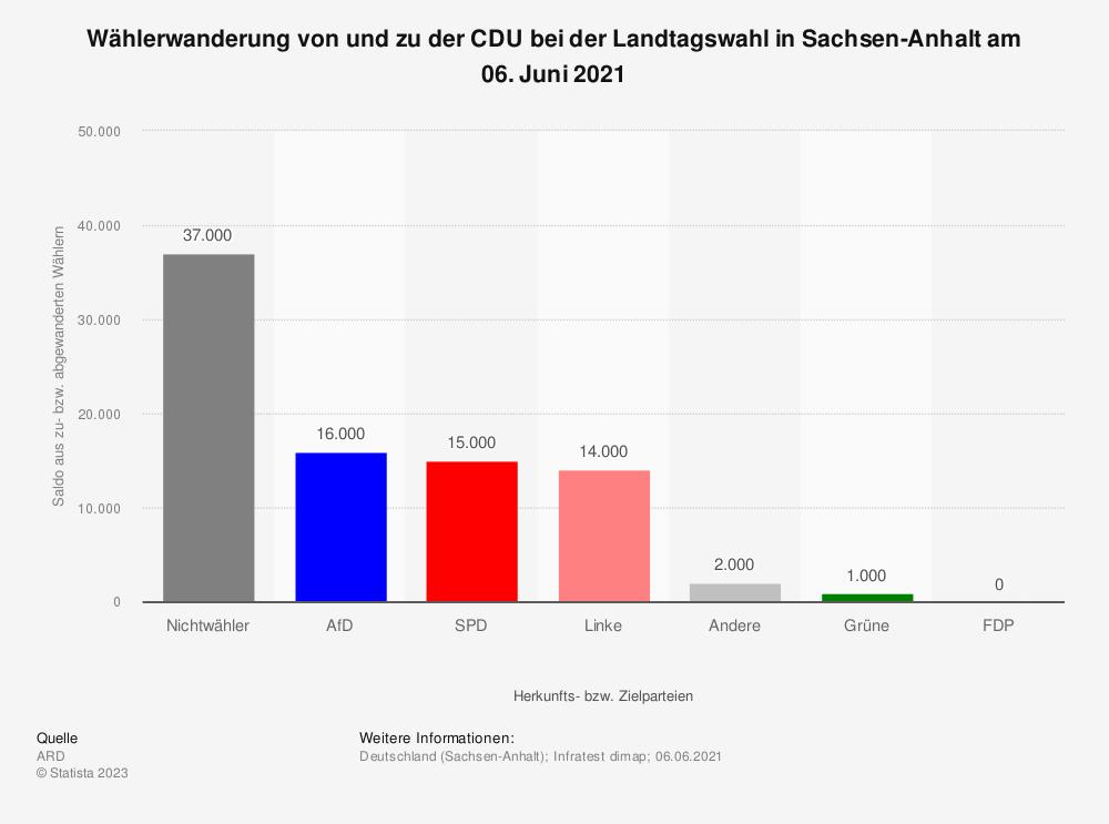 Statistik: Wählerwanderung von und zu der CDU bei der Landtagswahl in Sachsen-Anhalt am 13. März 2016 | Statista