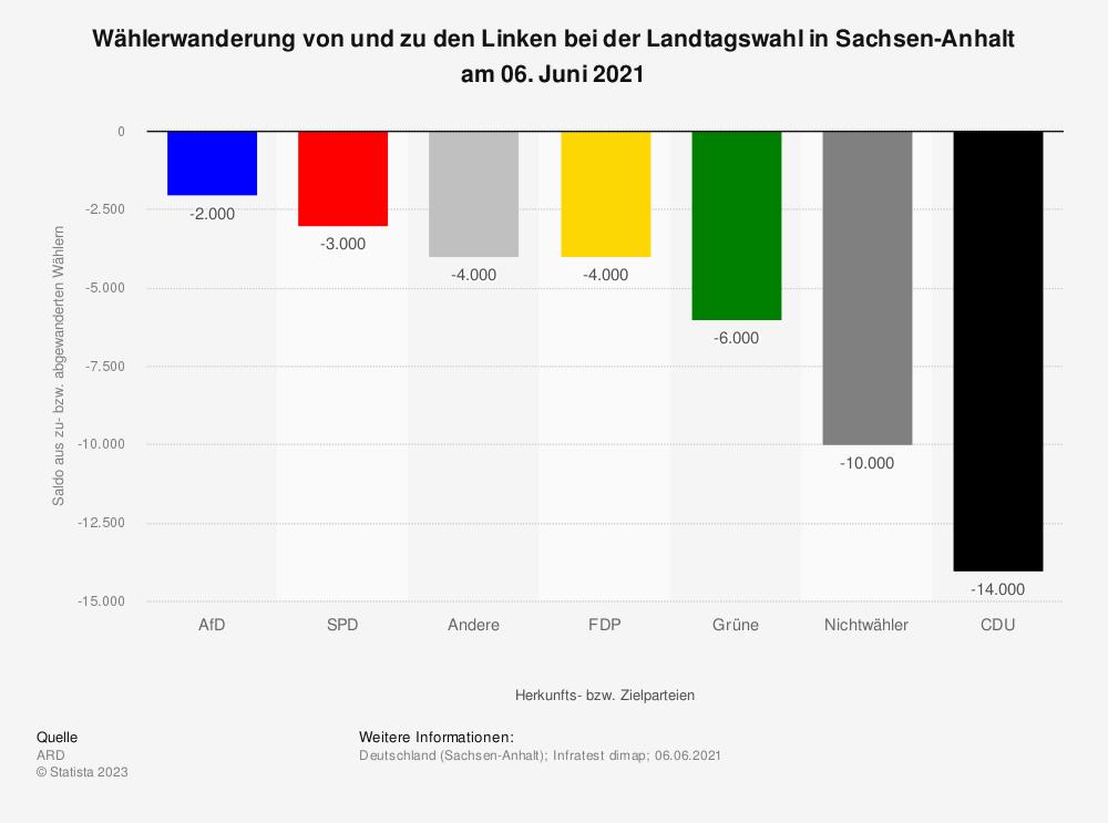 Statistik: Wählerwanderung* von und zu den Linken bei der Landtagswahl in Sachsen-Anhalt am 13. März 2016 | Statista