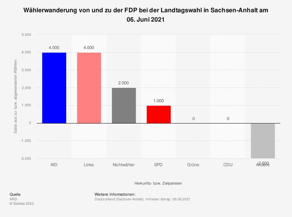 Statistik: Wählerwanderung* von und zu der FDP bei der Landtagswahl in Sachsen-Anhalt am 13. März 2016 | Statista