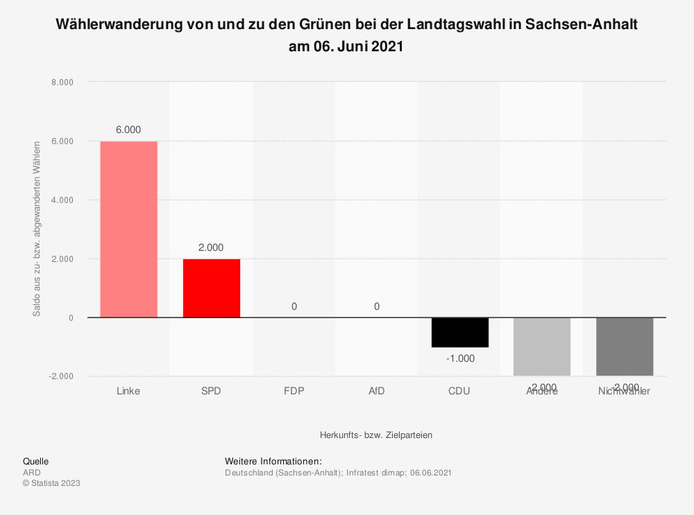 Statistik: Wählerwanderung* von und zu den Grünen bei der Landtagswahl in Sachsen-Anhalt am 13. März 2016 | Statista