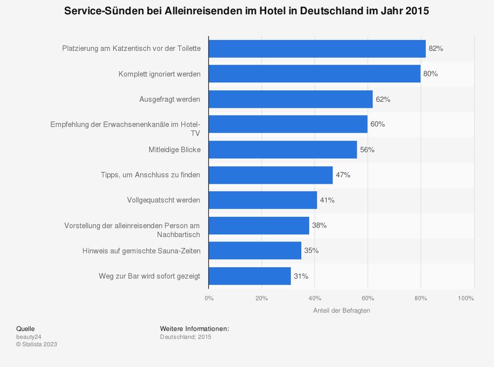 Statistik: Service-Sünden bei Alleinreisenden im Hotel in Deutschland im Jahr 2015 | Statista