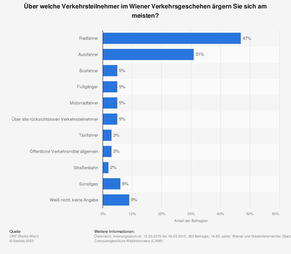 Statistik: Über welche Verkehrsteilnehmer im Wiener Verkehrsgeschehen ärgern Sie sich am meisten? | Statista