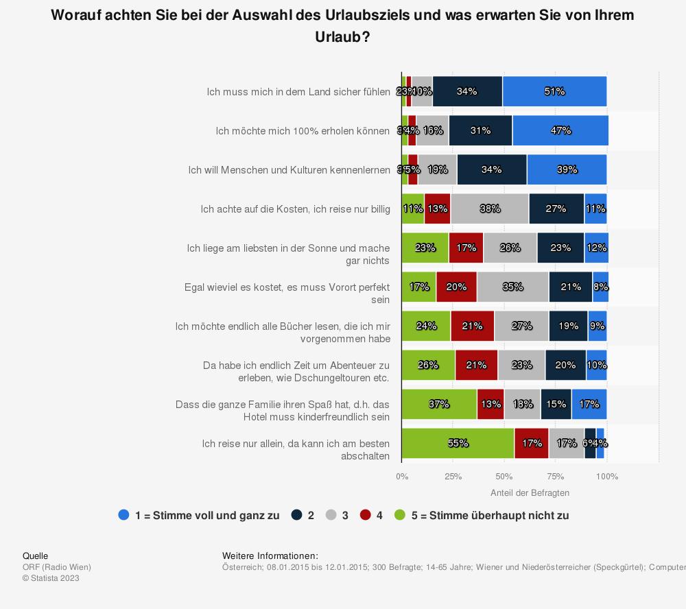 Statistik: Worauf achten Sie bei der Auswahl des Urlaubsziels und was erwarten Sie von Ihrem Urlaub? | Statista