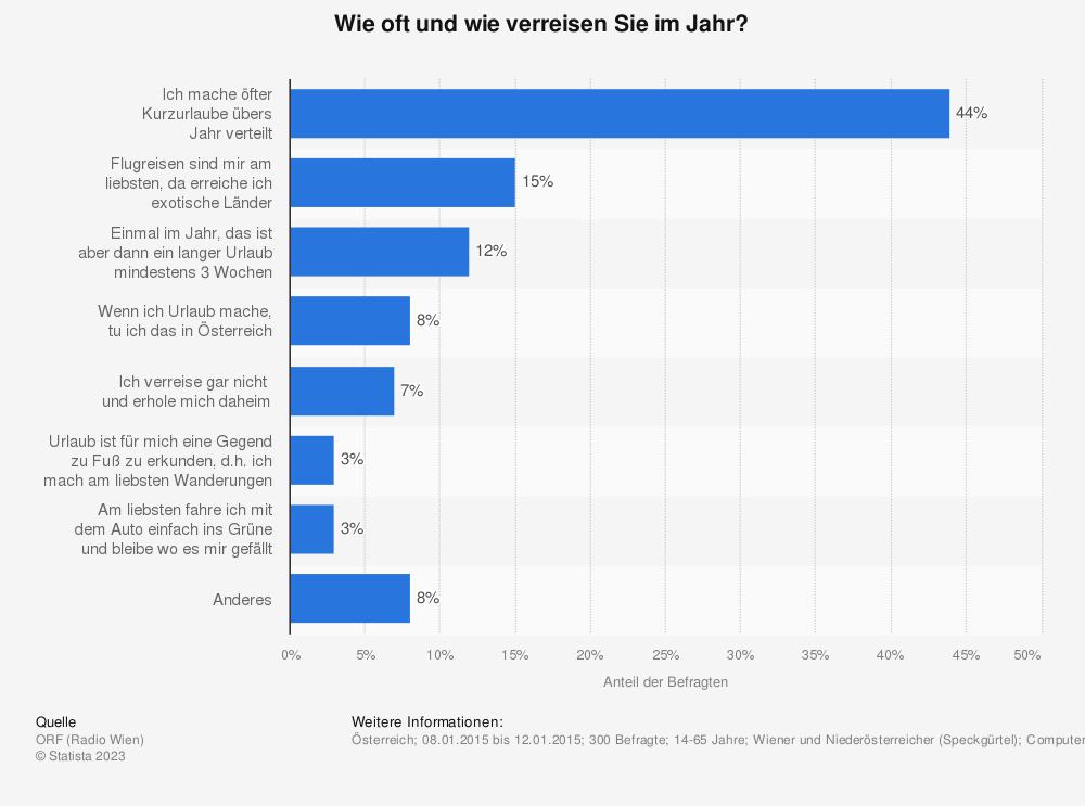 Statistik: Wie oft und wie verreisen Sie im Jahr? | Statista