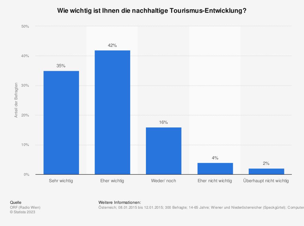 Statistik: Wie wichtig ist Ihnen die nachhaltige Tourismus-Entwicklung? | Statista