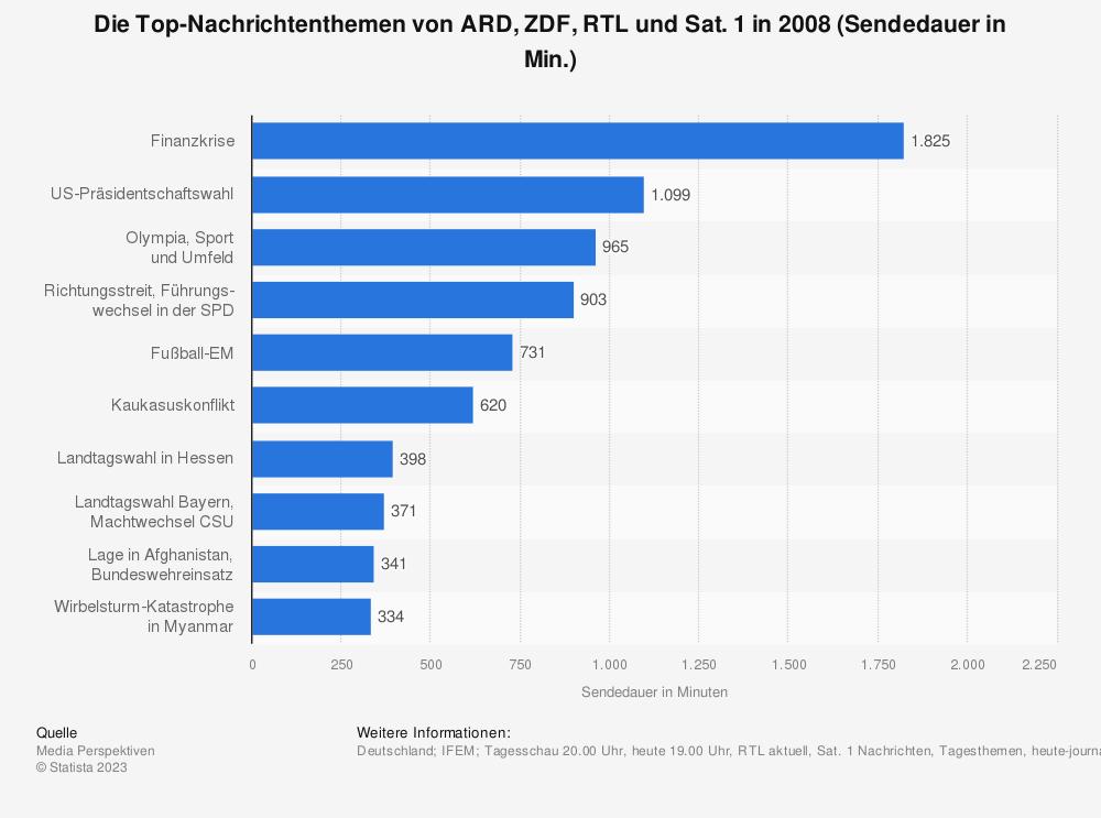 Statistik: Die Top-Nachrichtenthemen von ARD, ZDF, RTL und Sat. 1 in 2008 (Sendedauer in Min.) | Statista