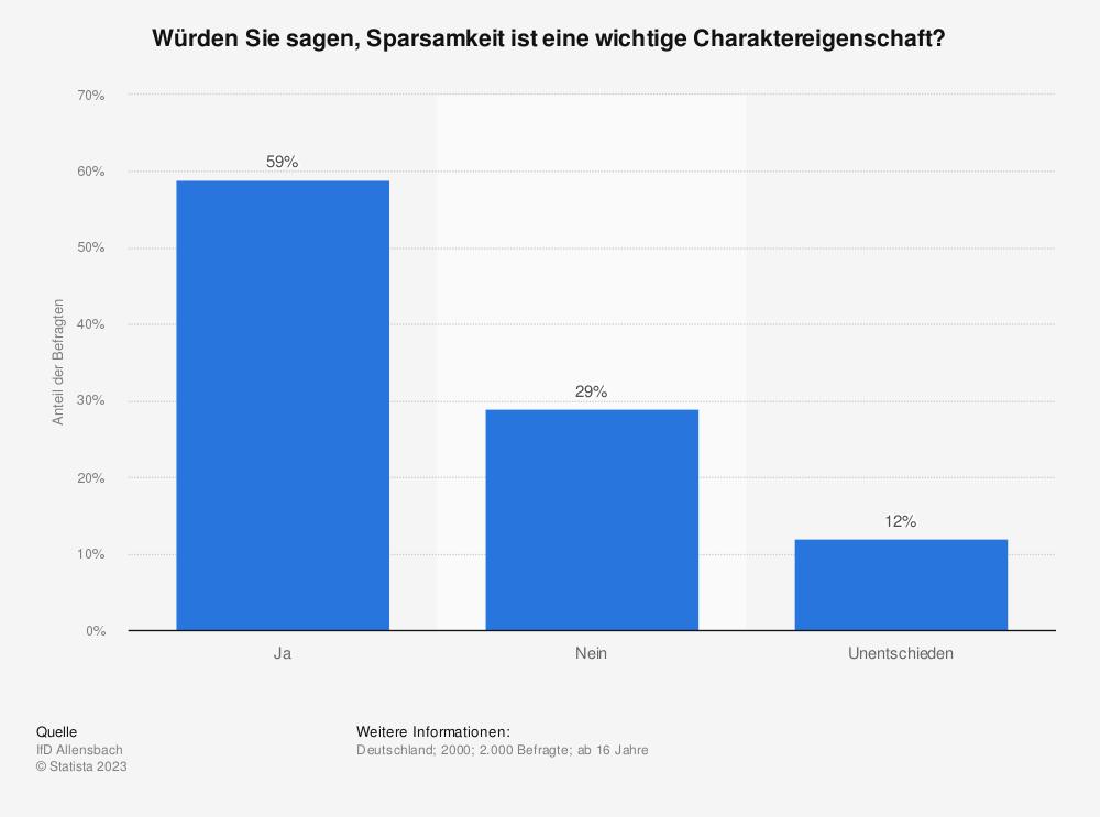 Statistik: Würden Sie sagen, Sparsamkeit ist eine wichtige Charaktereigenschaft? | Statista