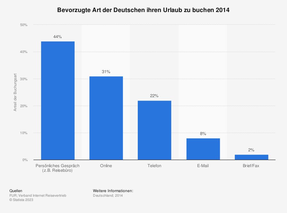 Statistik: Bevorzugte Art der Deutschen ihren Urlaub zu buchen 2014 | Statista