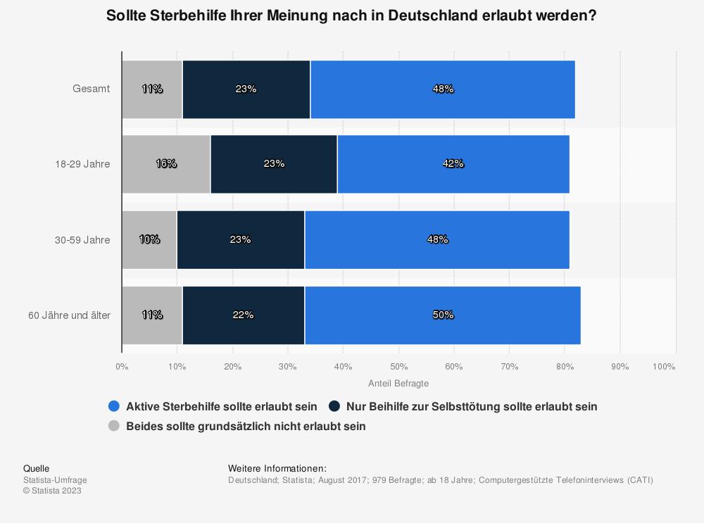 Statistik: Sollte Sterbehilfe Ihrer Meinung nach in Deutschland erlaubt werden? | Statista
