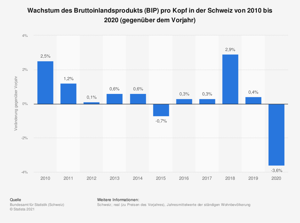 Statistik: Wachstum des Bruttoinlandsprodukts (BIP) pro Kopf in der Schweiz von 2005 bis 2015 (gegenüber dem Vorjahr) | Statista