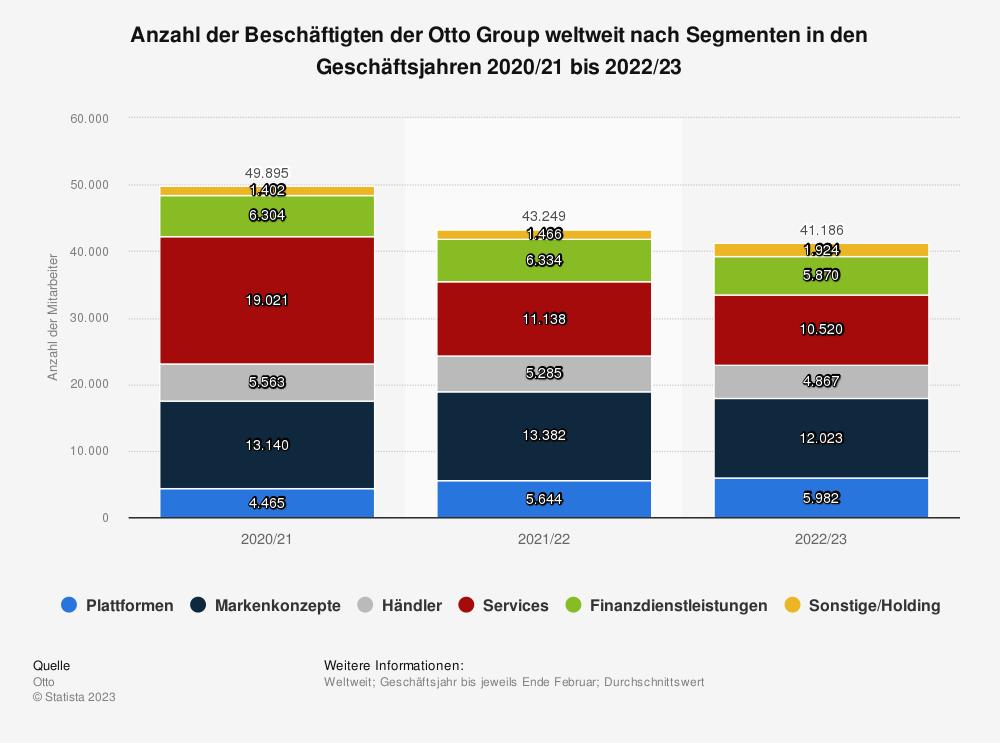 Statistik: Anzahl der Beschäftigten der Otto Group weltweit nach Segmenten in den Geschäftsjahren 2007/08 bis 2018/19 | Statista
