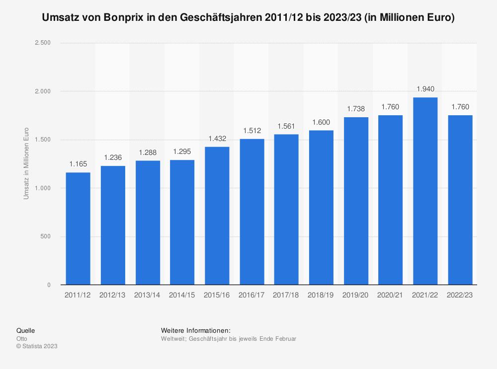Statistik: Umsatz von Bonprix in den Geschäftsjahren 2011/12 bis 2017/18 (in Millionen Euro) | Statista