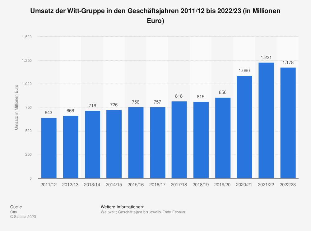 Statistik: Umsatz der Witt-Gruppe in den Geschäftsjahren 2011/12 bis 2018/19 (in Millionen Euro) | Statista