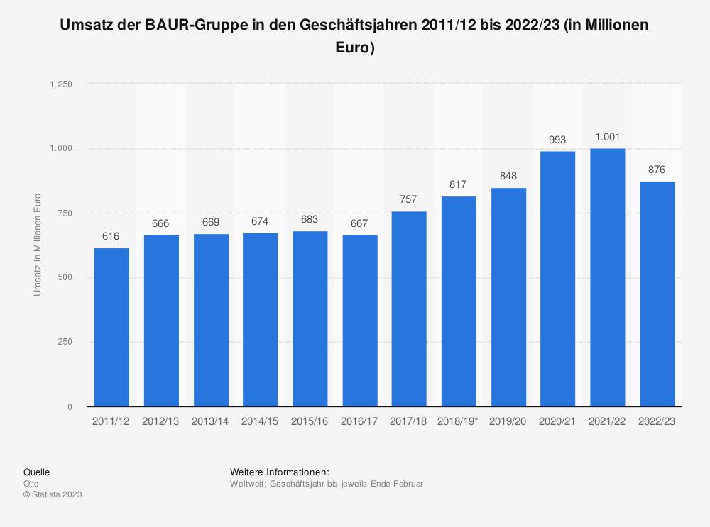 Statistik: Umsatz der BAUR-Gruppe in den Geschäftsjahren 2011/12 bis 2018/19 (in Millionen Euro) | Statista