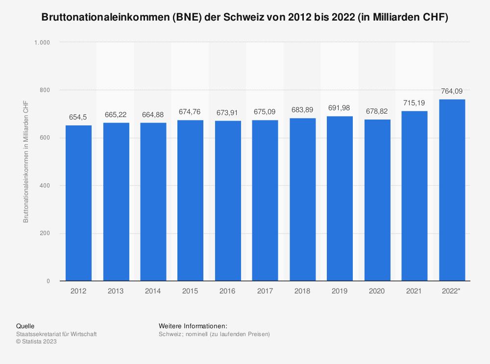 Statistik: Bruttonationaleinkommen (BNE) der Schweiz von 2008 bis 2018 (in Milliarden CHF) | Statista