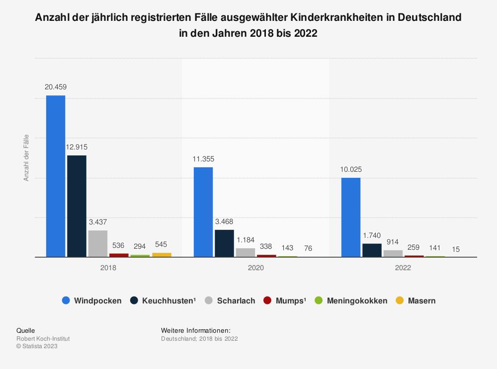 Statistik: Anzahl der jährlich registrierten Fälle ausgewählter Kinderkrankheiten in Deutschland in den Jahren 2016 bis 2018 | Statista
