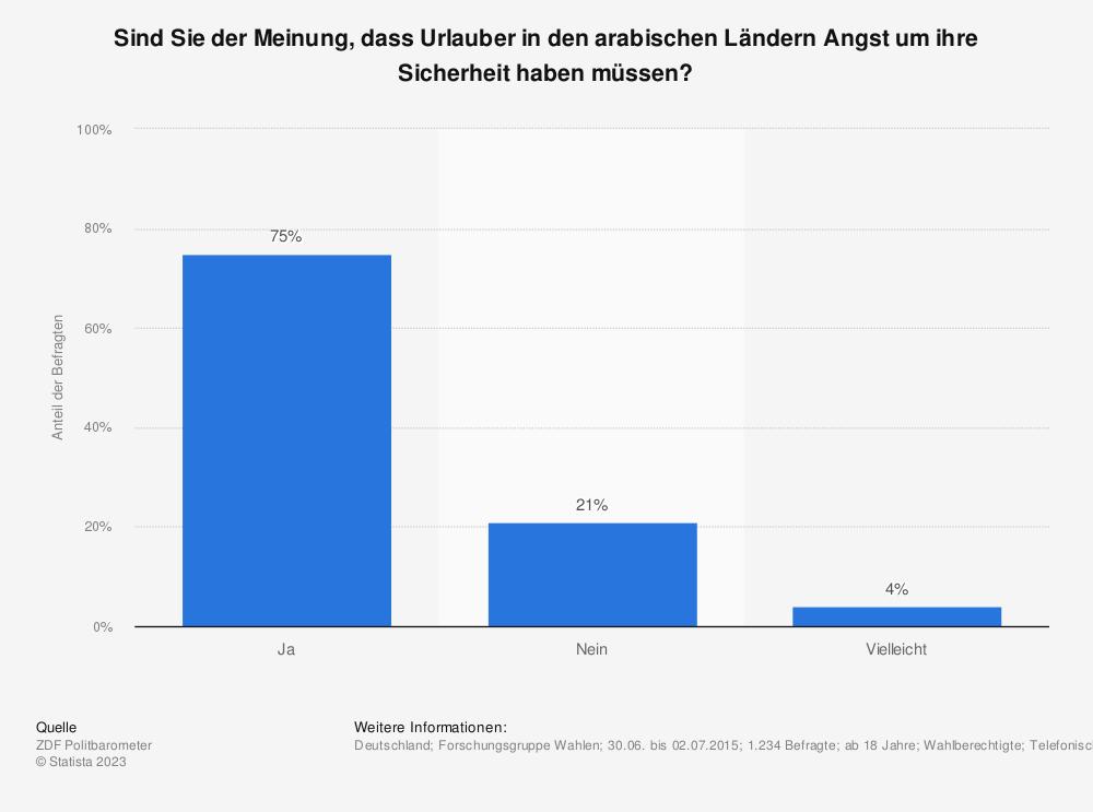 Statistik: Sind Sie der Meinung, dass Urlauber in den arabischen Ländern Angst um ihre Sicherheit haben müssen? | Statista