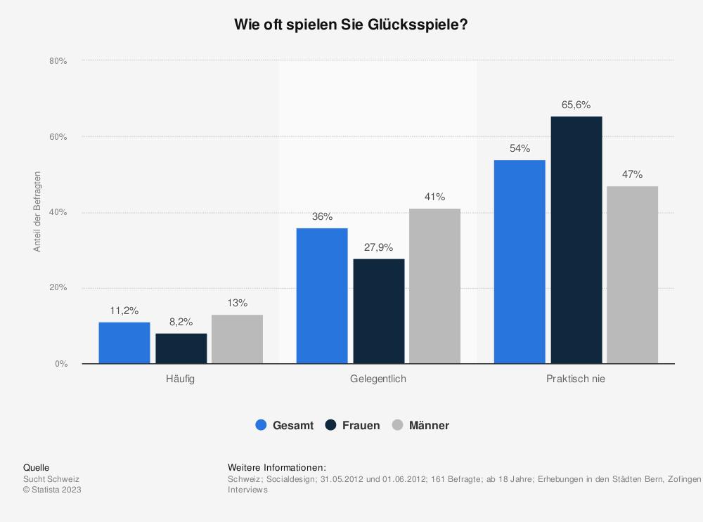 Statistik: Wie oft spielen Sie Glücksspiele? | Statista