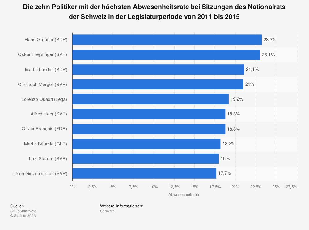 Statistik: Die zehn Politiker mit der höchsten Abwesenheitsrate bei Sitzungen des Nationalrats der Schweiz in der Legislaturperiode von 2011 bis 2015 | Statista