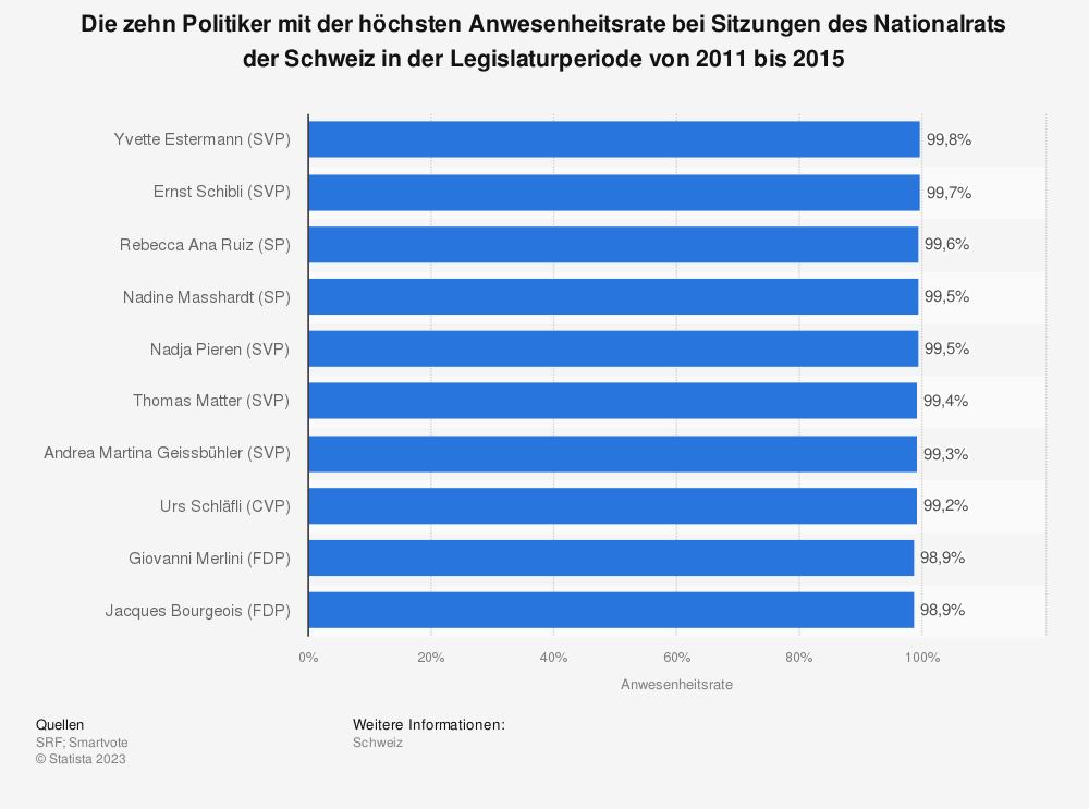 Statistik: Die zehn Politiker mit der höchsten Anwesenheitsrate bei Sitzungen des Nationalrats der Schweiz in der Legislaturperiode von 2011 bis 2015   Statista