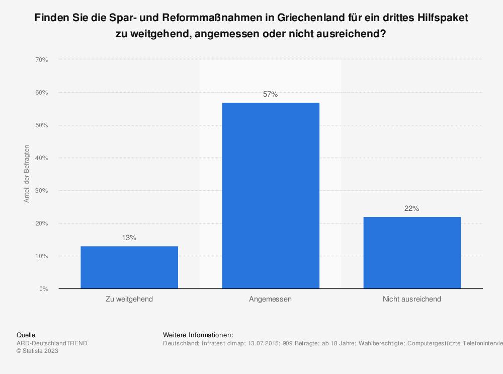 Statistik: Finden Sie die Spar- und Reformmaßnahmen in Griechenland für ein drittes Hilfspaket zu weitgehend, angemessen oder nicht ausreichend? | Statista