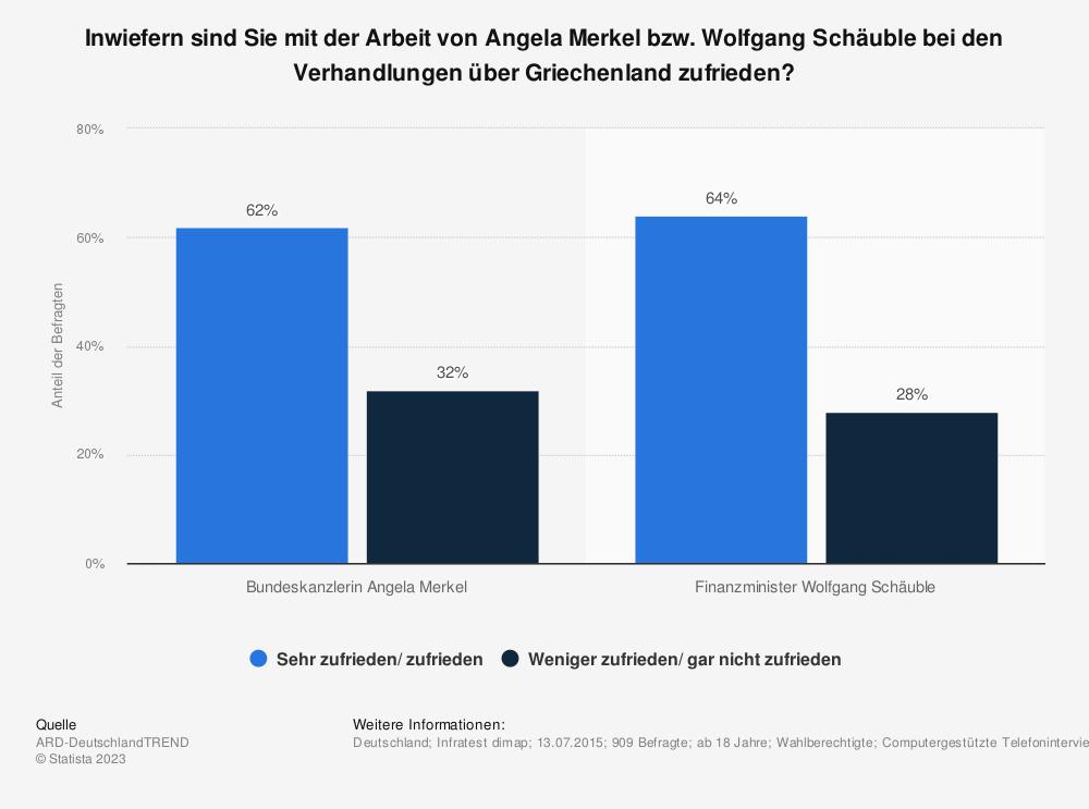 Statistik: Inwiefern sind Sie mit der Arbeit von Angela Merkel bzw. Wolfgang Schäuble bei den Verhandlungen über Griechenland zufrieden? | Statista
