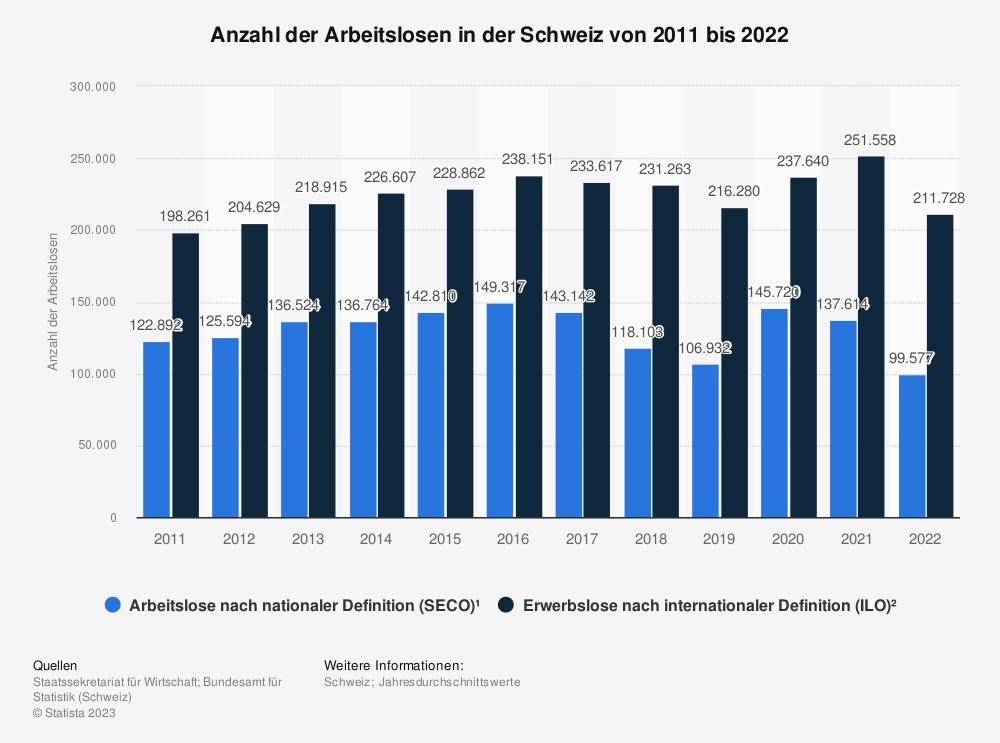 Statistik: Anzahl der Arbeitslosen in der Schweiz von 2008 bis 2018 | Statista