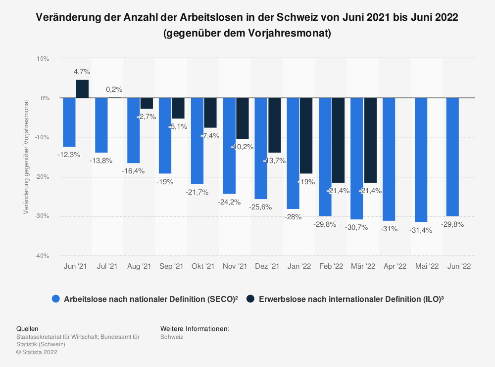 Statistik: Veränderung der Anzahl der Arbeitslosen in der Schweiz von Dezember 2016 bis Dezember 2017 (gegenüber dem Vorjahresmonat) | Statista