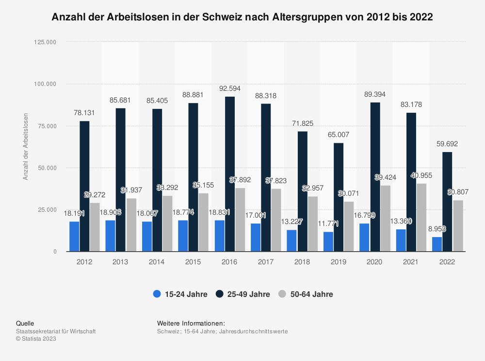 Statistik: Anzahl der Arbeitslosen in der Schweiz nach Altersgruppen von 2008 bis 2018 | Statista