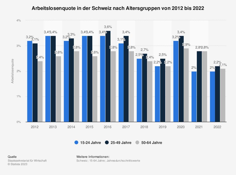 Statistik: Arbeitslosenquote in der Schweiz nach Altersgruppen von 2007 bis 2017 | Statista