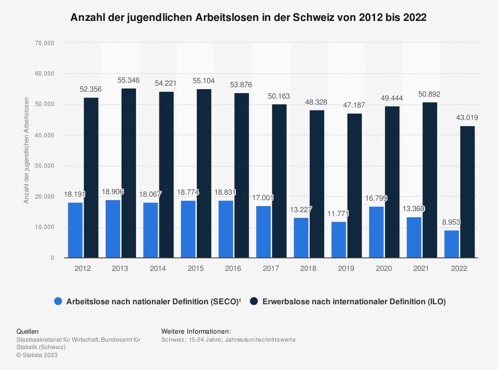 Statistik: Anzahl der jugendlichen Arbeitslosen in der Schweiz von 2009 bis 2019 | Statista