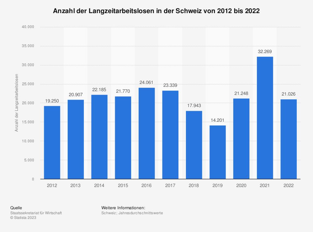 Statistik: Anzahl der Langzeitarbeitslosen in der Schweiz von 2009 bis 2019 | Statista