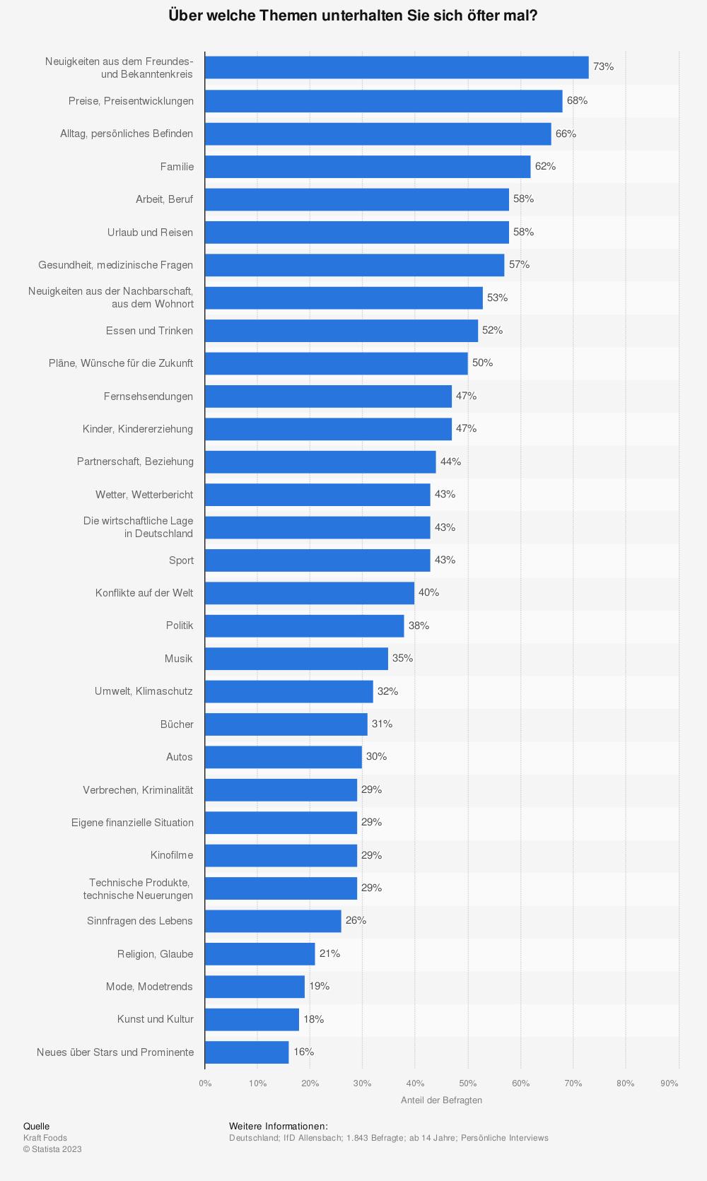 Statistik: Über welche Themen unterhalten Sie sich öfter mal? | Statista
