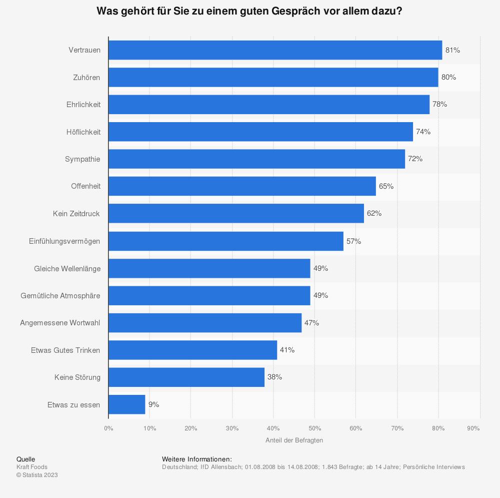 Statistik: Was gehört für Sie zu einem guten Gespräch vor allem dazu? | Statista