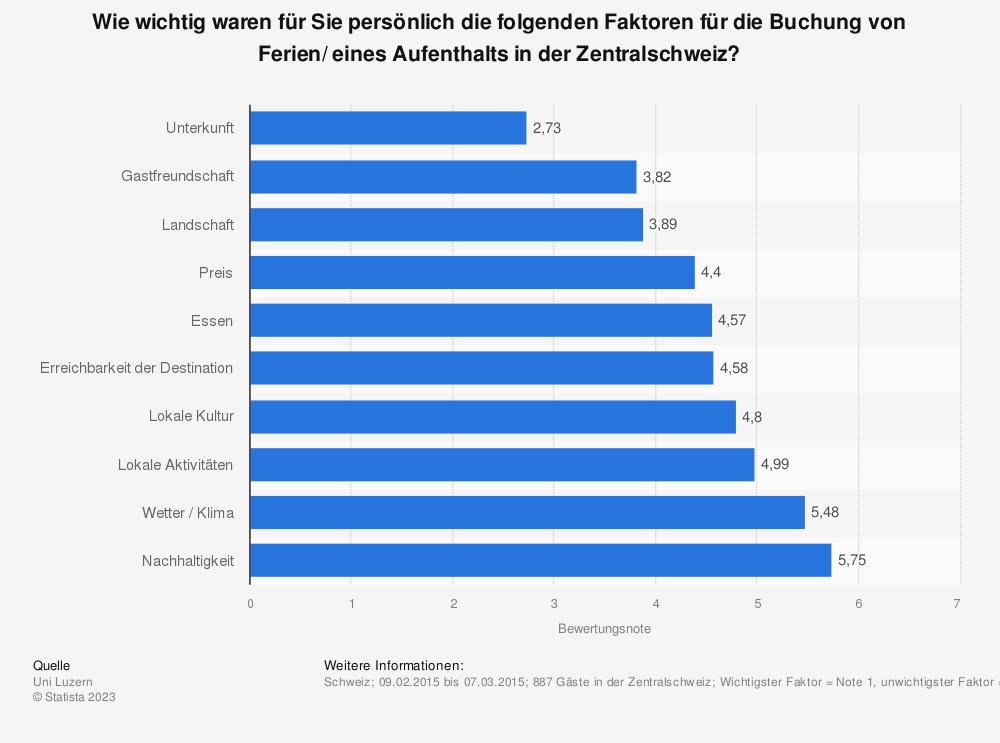 Statistik: Wie wichtig waren für Sie persönlich die folgenden Faktoren für die Buchung von Ferien/ eines Aufenthalts in der Zentralschweiz?  | Statista