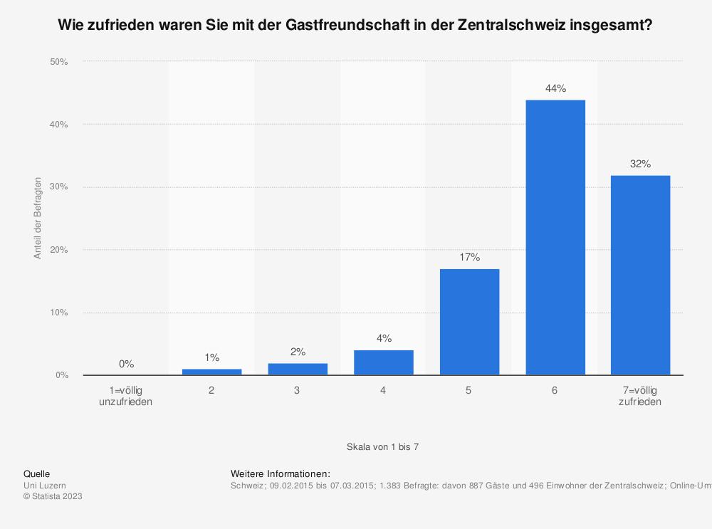 Statistik: Wie zufrieden waren Sie mit der Gastfreundschaft in der Zentralschweiz insgesamt? | Statista