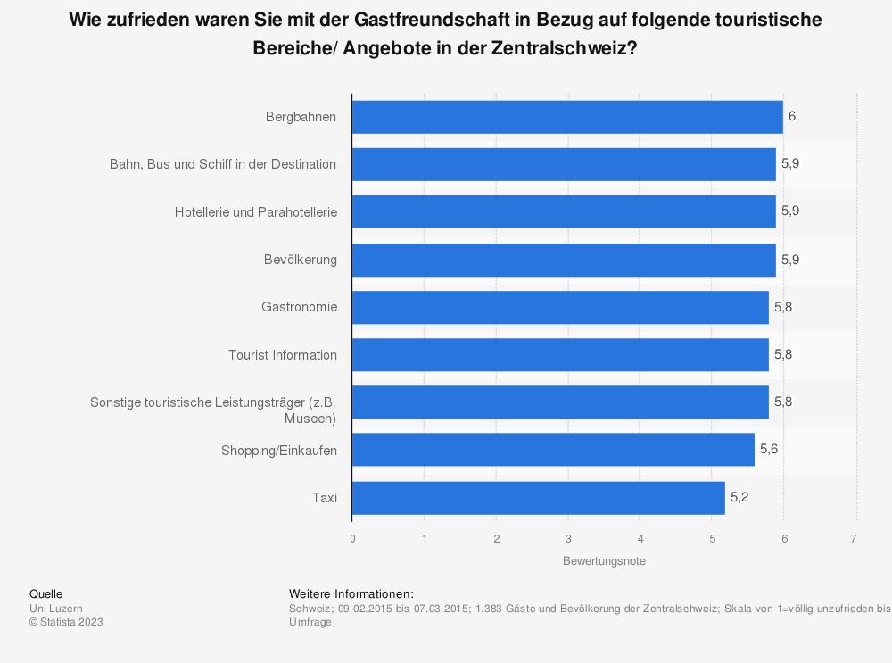 Statistik: Wie zufrieden waren Sie mit der Gastfreundschaft in Bezug auf folgende touristische Bereiche/ Angebote in der Zentralschweiz? | Statista