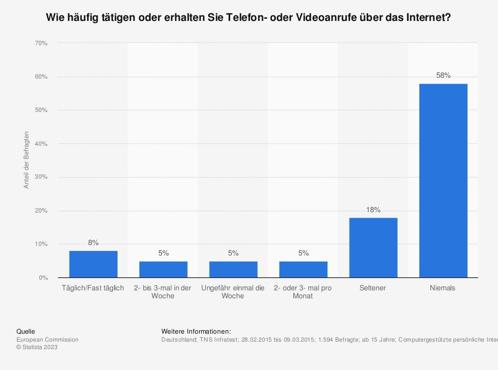 Statistik: Wie häufig tätigen oder erhalten Sie Telefon- oder Viedeoanrufe über das Internet? | Statista