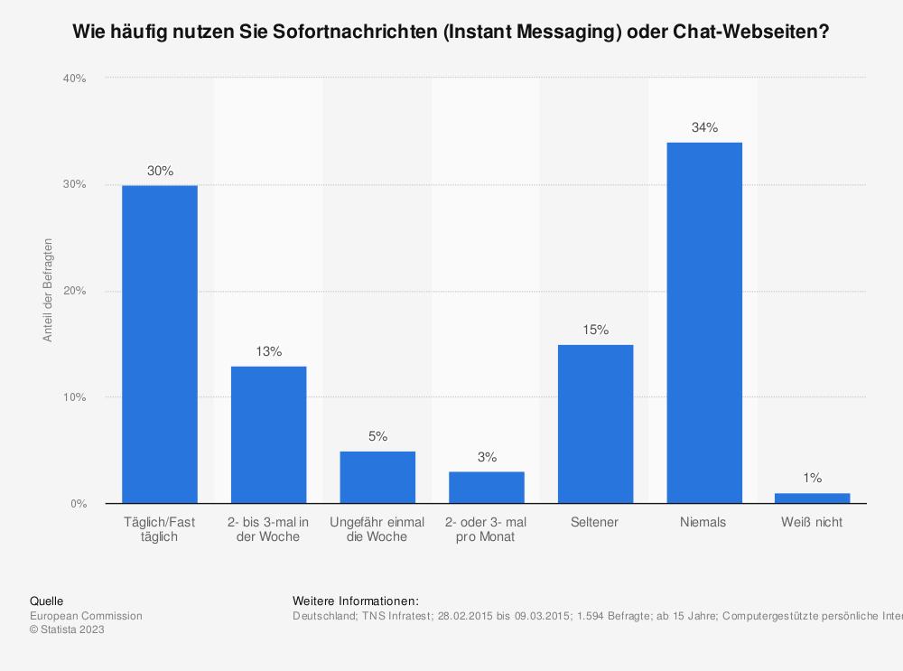 Statistik: Wie häufig nutzen Sie Sofortnachrichten (Instant Messaging) oder Chat-Webseiten? | Statista