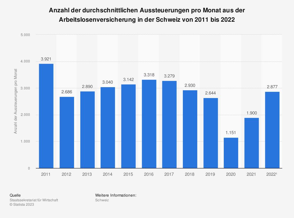 Statistik: Anzahl der durchschnittlichen Aussteuerungen pro Monat aus der Arbeitslosenversicherung in der Schweiz von 2007 bis 2017 | Statista