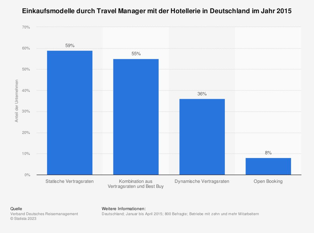 Statistik: Einkaufsmodelle durch Travel Manager mit der Hotellerie in Deutschland im Jahr 2015 | Statista