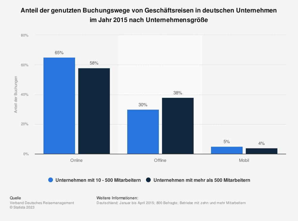 Statistik: Anteil der genutzten Buchungswege von Geschäftsreisen in deutschen Unternehmen im Jahr 2015 nach Unternehmensgröße | Statista