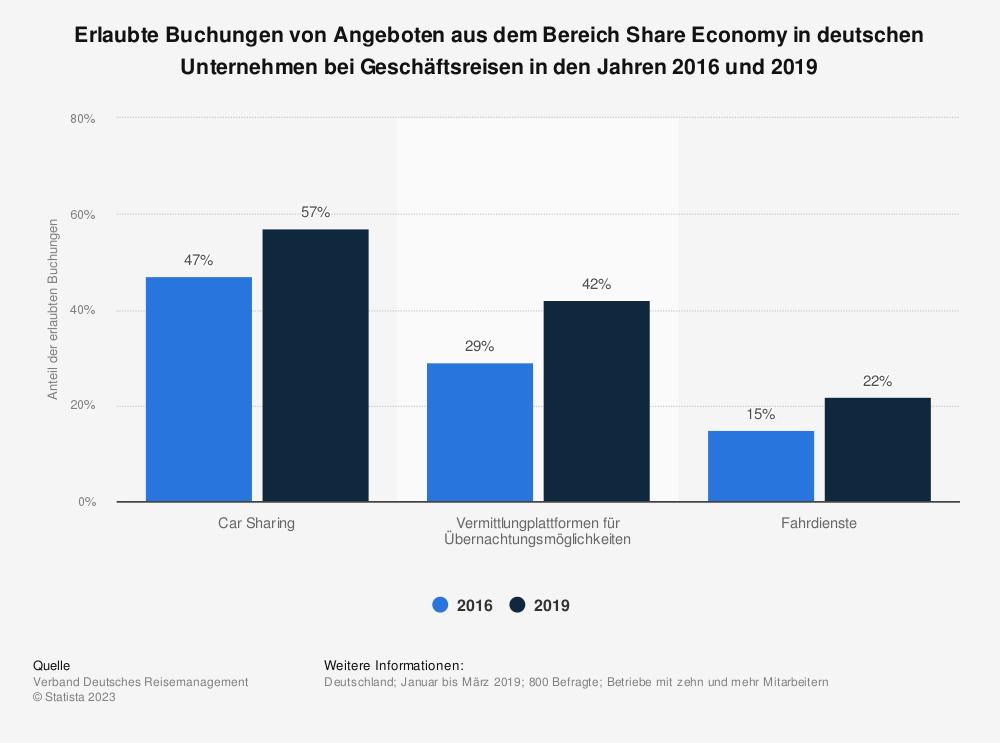 Statistik: Erlaubte Buchungen von Angeboten aus dem Bereich Share Economy in deutschen Unternehmen bei Geschäftsreisen im Jahr 2016 nach Firmengröße | Statista