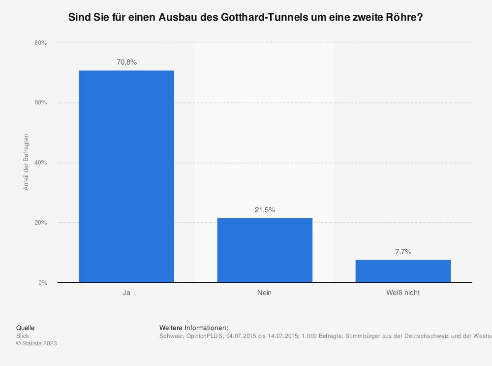 Statistik: Sind Sie für einen Ausbau des Gotthard-Tunnels um eine zweite Röhre? | Statista
