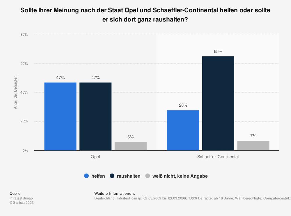 Statistik: Sollte Ihrer Meinung nach der Staat Opel und Schaeffler-Continental helfen oder sollte er sich dort ganz raushalten? | Statista