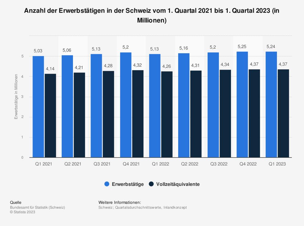 Statistik: Anzahl der Erwerbstätigen in der Schweiz vom 1. Quartal 2019 bis zum 1. Quartal 2020 (in Millionen) | Statista