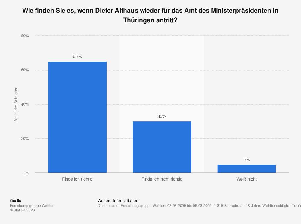 Statistik: Wie finden Sie es, wenn Dieter Althaus wieder für das Amt des Ministerpräsidenten in Thüringen antritt? | Statista