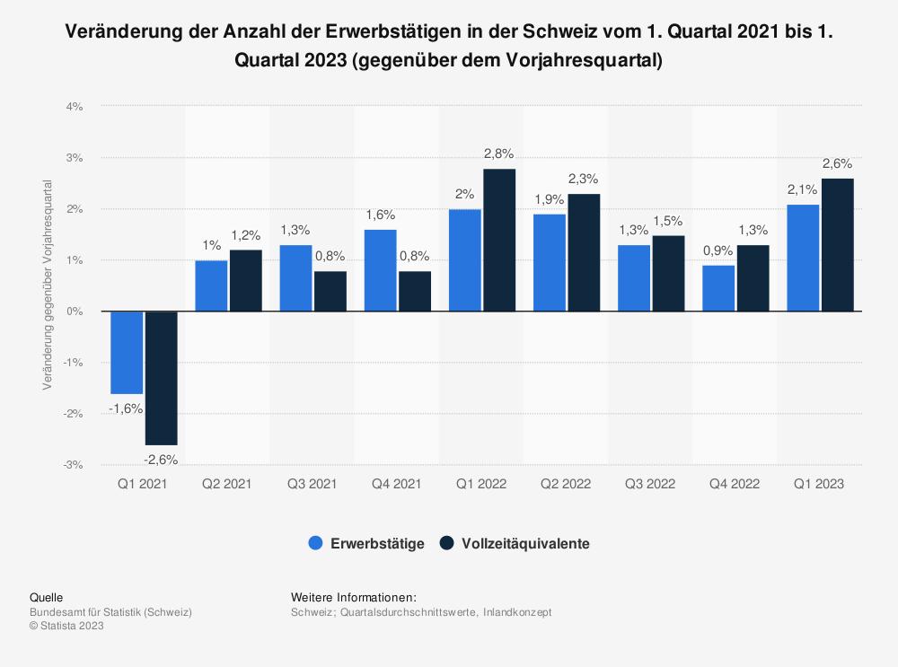 Statistik: Veränderung der Anzahl der Erwerbstätigen in der Schweiz vom 4. Quartal 2018 bis zum 4. Quartal 2020 (gegenüber dem Vorjahresquartal) | Statista